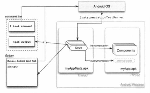 大话移动APP测试Android 与iOS应用测试指南(第六章)