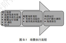 《性能测试进阶指南Loadrunner11 实战》(第一章)