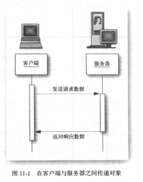 《Java核心技术高级特性》(第十一章)