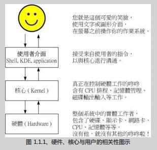 鸟哥的Linux私房菜 基础学习篇(第三版) (第十一章)