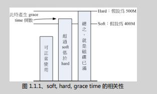 鸟哥的Linux私房菜 基础学习篇(第三版) (第十五章)