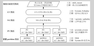 鸟哥的Linux私房菜 基础学习篇(第三版) (第十五章)续