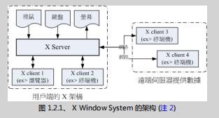 鸟哥的Linux私房菜 基础学习篇(第三版) (第二十四章)
