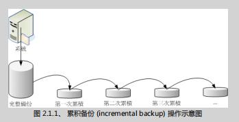 鸟哥的Linux私房菜 基础学习篇(第三版) (第二十五章)