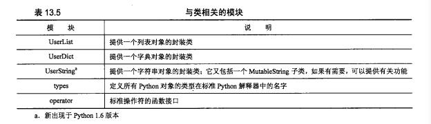 《Python 核心编程 》(第二版)第一部分 Python 核心 第十三章 续