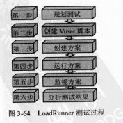 《精通软件性能测试与 Load Runner实战》第一部分 基础篇 第三章 续
