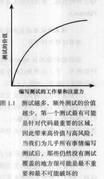 《有效的单元测试》第一章