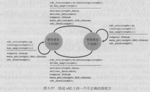 《计算机网络:自顶向下方法》第三章 续9