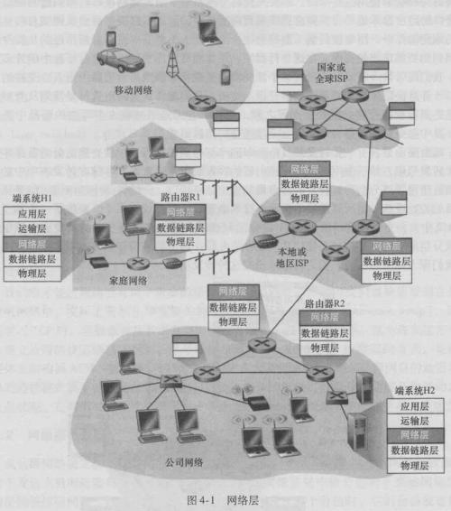 《计算机网络:自顶向下方法》第四章