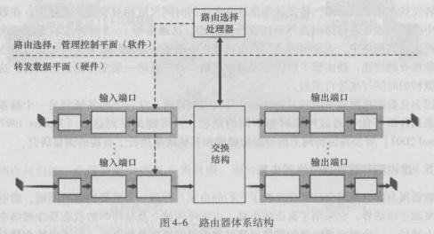 《计算机网络:自顶向下方法》第四章 续1