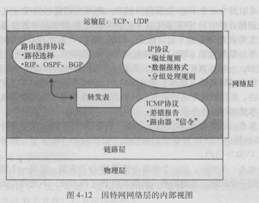 《计算机网络:自顶向下方法》第四章 续2