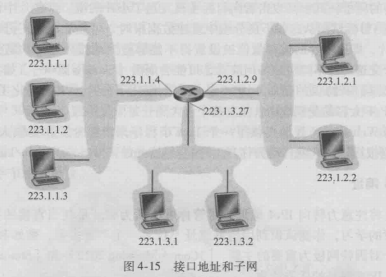 《计算机网络:自顶向下方法》第四章 续3